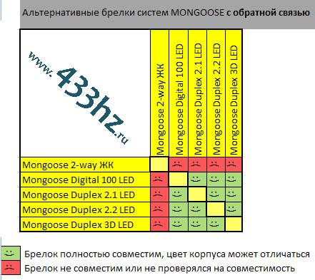 Взаимозаменяемость брелков пейджеров Mongoose